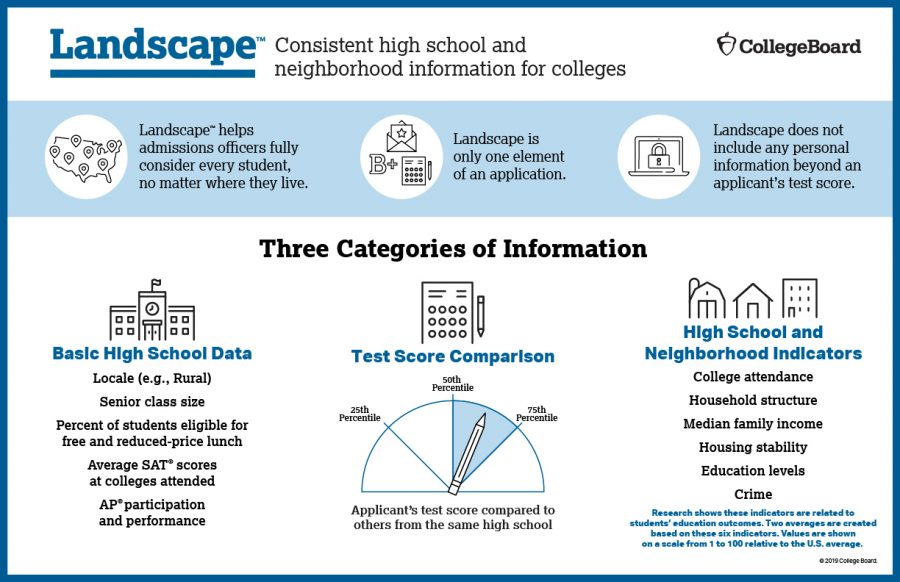 Photo+Credit+to+CollegeBoard.+%0A%0AThe+Collegeboard%27s+%27Landscape%27+Program+is+a+substitute+for+the+Adversity+Score+since+the+intial+release+of+the+adversity+score+met+mass+public+backlash.+The+goal+with+this+report+is+to+balance+the+obstacles+faced+by+some+students+with+the+ease+of+others.+