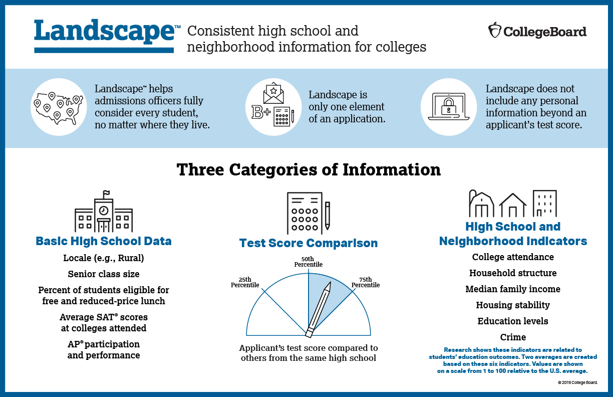 Photo Credit to CollegeBoard.   The Collegeboard's 'Landscape' Program is a substitute for the Adversity Score since the intial release of the adversity score met mass public backlash. The goal with this report is to balance the obstacles faced by some students with the ease of others.
