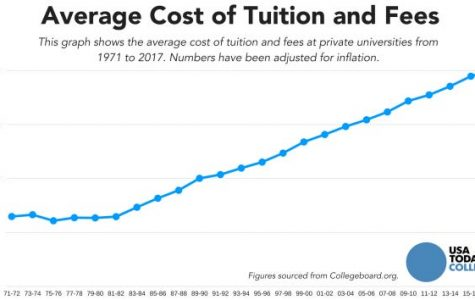 Evidence from College Board shows a constant increase in college tuition prices. Students around the globe are forced to take more and more in student loans to help offset this cost.