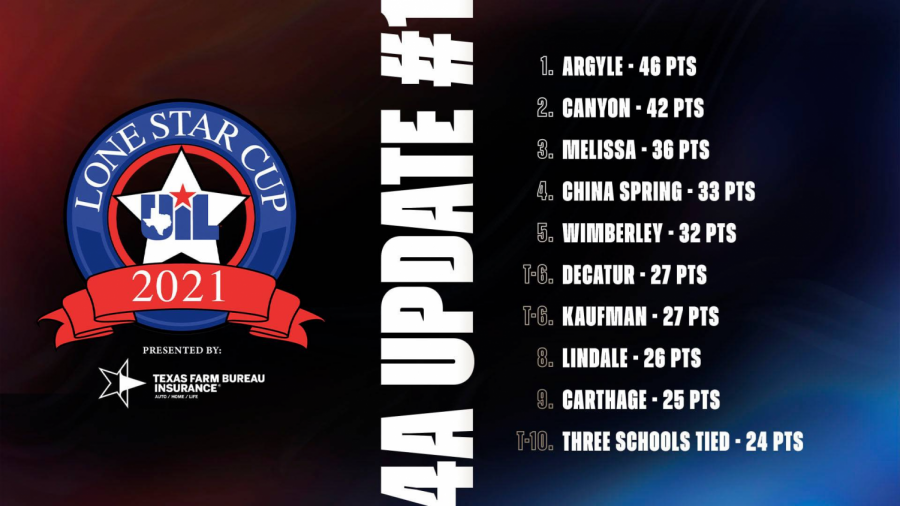 A graphic of the top 10 schools in 4A.